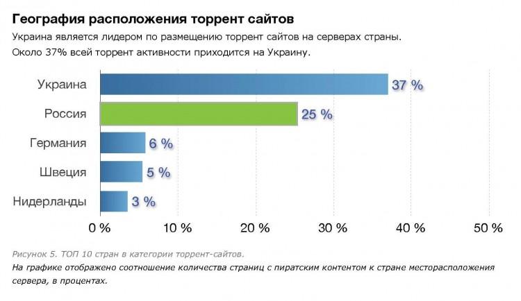 Рисунок 4. Рейтинг стран в категории торрент-сайтов